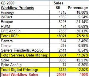 creoscite workflow sales q3 2000